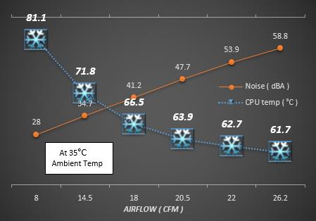 Dynatron L3 Airflow vs Thermal Resistance